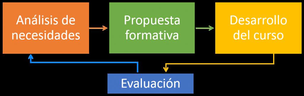 proceso formacion empresas ingles